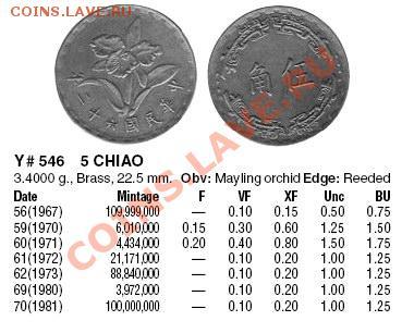Тайвань, 5 CHIAO - 5 CHIAO KM546