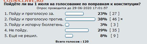 Пойдёте ли вы 1 июля на голосование? - Screenshot_2020-06-29 Пойдёте ли вы 1 июля на голосование - Монеты России и СССР