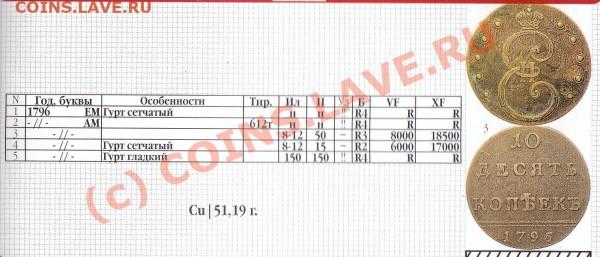Оцените 10 коп 1796 года - 1
