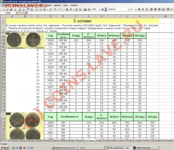 Каким каталогом пользуетесь для оценки - каталог