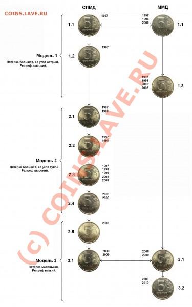 Реверсы 5 рублей 1997-2010 (в том числе особенности шт. 2.1) - Scheme rev 5 rub