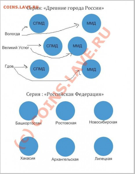 Новые листы под юбилейные монеты современной России. - 2007