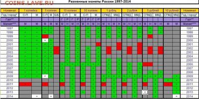 подскажите по погодовке РФ 1997-2015 - 1