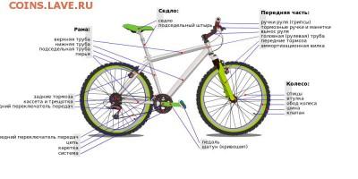 Схема коленно-рычажного механизма чеканочного пресса. - 1000px-Bicycle_diagram-ru.svg