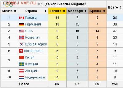 Олимпийские игры. - медальный зачет