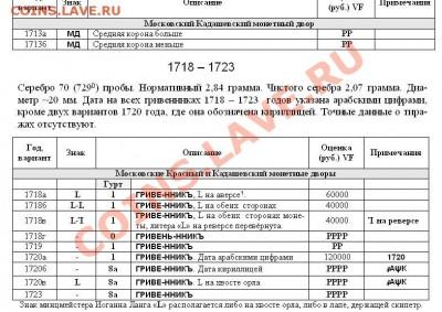 Новый каталог серебряных монет Российской Империи - Страница 50 - фрагмент