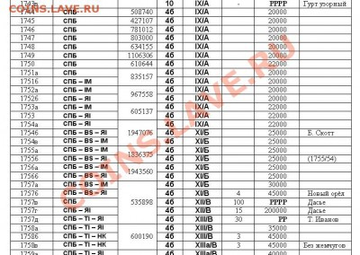 Новый каталог серебряных монет Российской Империи - Страница 108 - фрагмент
