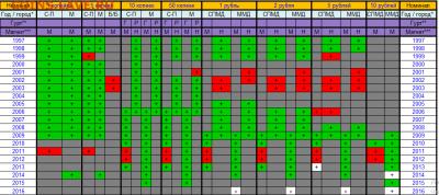 подскажите по погодовке РФ 1997-2015 - Screenshot_1