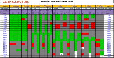 подскажите по погодовке РФ 1997-2015 - Снимок.PNG