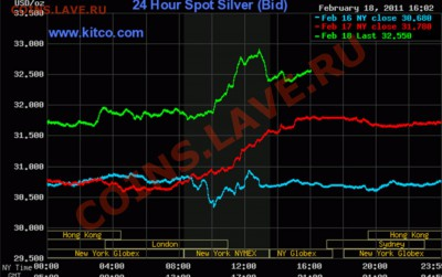 Будет падать цена на серебро или нет? - ar