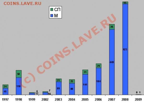 Некоторая статистика ходячки по Твери и Тверской области - Диаграмма