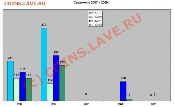 Некоторая статистика ходячки по Твери и Тверской области - Диаграмма 5р сравнение 2007 и  2009