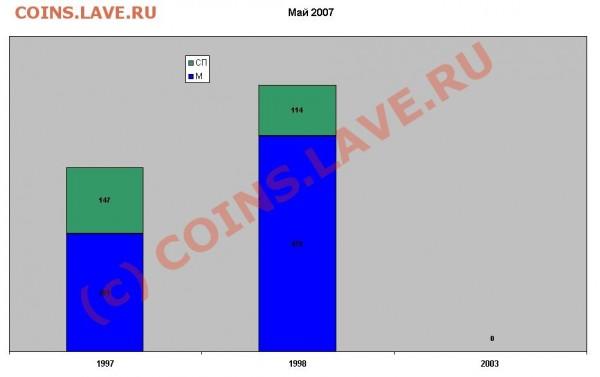 Некоторая статистика ходячки по Твери и Тверской области - Диаграмма 5р май 2007