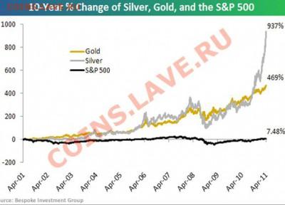 Вложение денег в монеты, как способ сохранения сбережений? - 2001-2011 гр