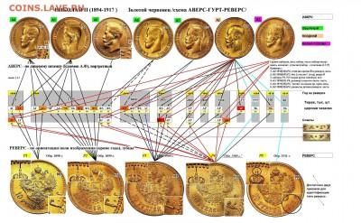 Схема (Аверс-Гурт-Реверс) золотого червонца Н2 - 900 сжат