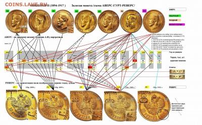 Схема (Аверс-Гурт-Реверс) золотого червонца Н2 - 1.14 сжато