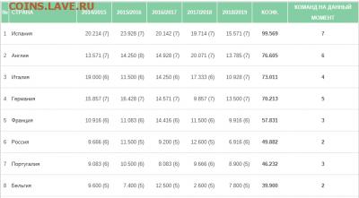 ЕВРОКУБКИ 2018-2019 - Снимок рейтинг УЕФА.PNG