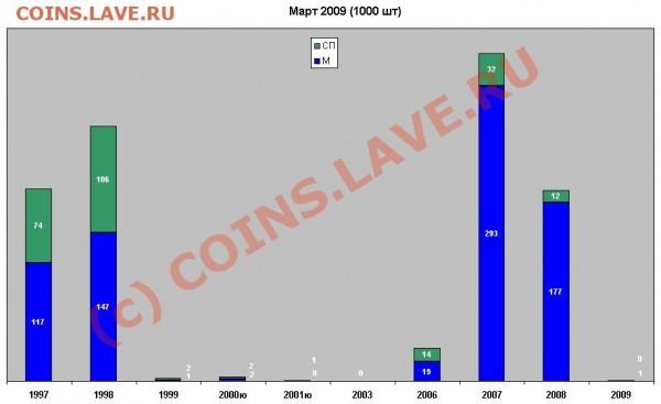 Некоторая статистика ходячки по Твери и Тверской области - Диаграмма 2р март 2009