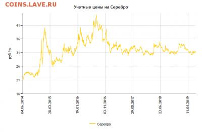 Серебряные инвестиционные монеты - 14447