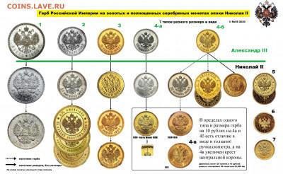 Герб РИ на монетах Николая II - Гербы 2мб