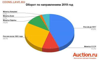 Какие монеты коллекционируют россияне - auction-1