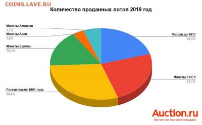 Какие монеты коллекционируют россияне - auction-2