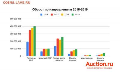Какие монеты коллекционируют россияне - auction-3
