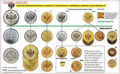 Герб РИ на монетах Николая II - Гербы 2мб-1