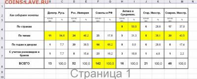 Какие монеты коллекционируют россияне - Как собираем