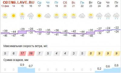 перекличка городов по температуре - погода