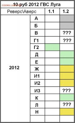10 руб 2012 ГВС Луга - Таблица 3